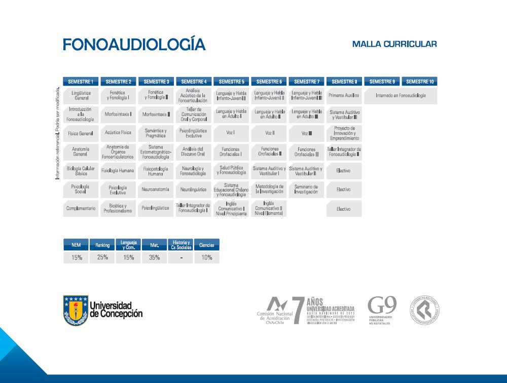 Carreras – Facultad de Medicina UdeC